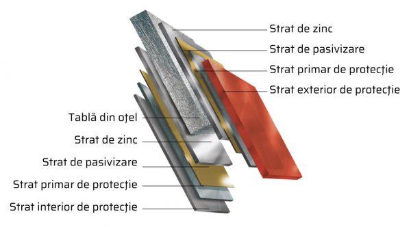 materia-prima-acoperisuri-tigla-metalica